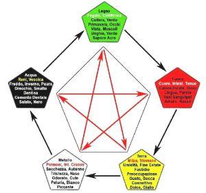 I colori delle cinque fasi - immagine tratta dal web